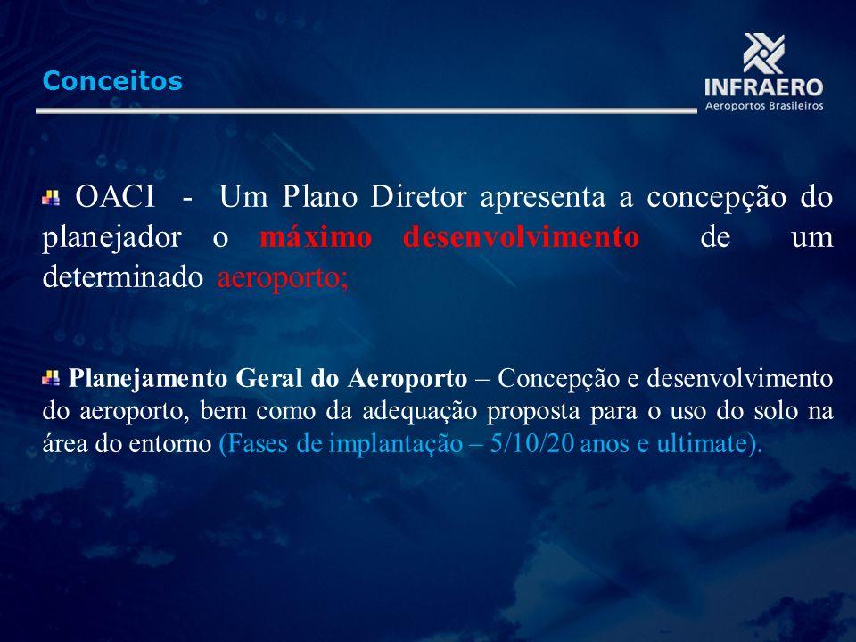 Conceitos OACI - Um Plano Diretor apresenta a concepção do planejador o máximo desenvolvimento de um determinado aeroporto; Planejamento Geral do Aero
