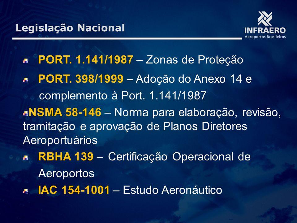 Legislação Nacional PORT. 1.141/1987 – Zonas de Proteção PORT. 398/1999 – Adoção do Anexo 14 e complemento à Port. 1.141/1987 NSMA 58-146 – Norma para
