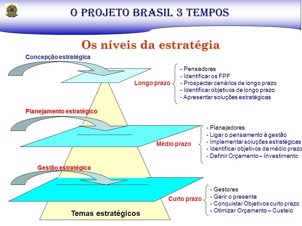 Temas estratégicos Longo prazo Curto prazo Gestão estratégica Concepção estratégica - Pensadores - Identificar os FPF - Prospectar cenários de longo p