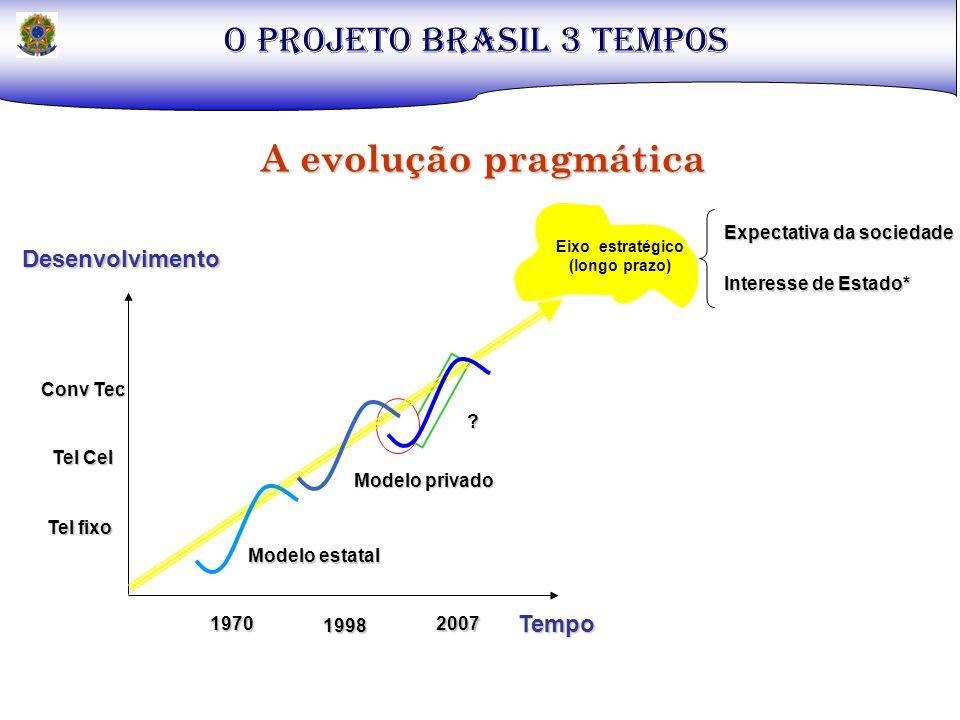 Eixo estratégico (longo prazo) Tempo Desenvolvimento A evolução pragmática Expectativa da sociedade Interesse de Estado* Modelo estatal Modelo privado