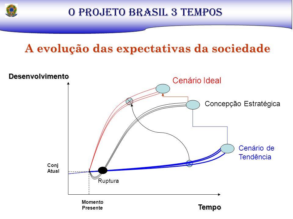 O PROJETO BRASIL 3 TEMPOS A evolução das expectativas da sociedade Cenário Ideal Cenário de Tendência Concepção Estratégica Tempo Desenvolvimento Rupt