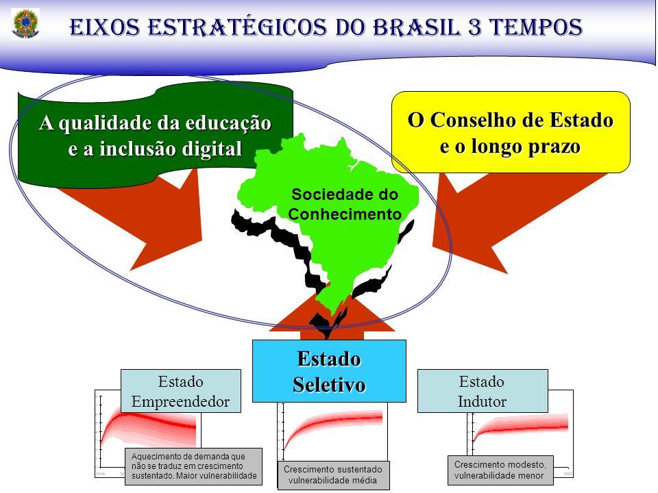 O FUTURO E A SOCIEDADE DO CONHECIMENTO Conhecimento e infra-estrutura no Sec XXI Educação Experiência CriatividadeConexão mundial Conhecimento digital Inovação IndivíduoInstitucional