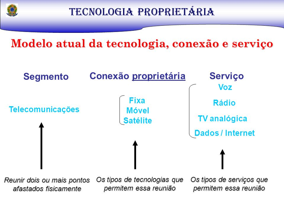 TECNOLOGIA PROPRIETÁRIA Modelo atual da tecnologia, conexão e serviço Tecnologia Recepção Tecnologia Recepção Tecnologia Recepção Usuário Tecnologia Transmissão Tecnologia Transmissão Tecnologia Transmissão Tecnologia Recepção Tecnologia Transmissão RádioTVDados/Internet Geração Conteúdo Geração Conteúdo Geração Conteúdo Voz Eqp Conversação