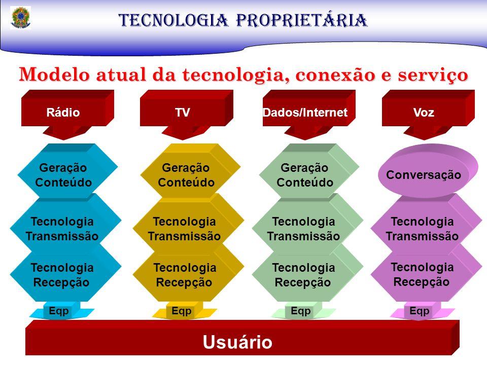 TECNOLOGIA PROPRIETÁRIA Modelo atual da tecnologia, conexão e serviço Tecnologia Recepção Tecnologia Recepção Tecnologia Recepção Usuário Tecnologia T