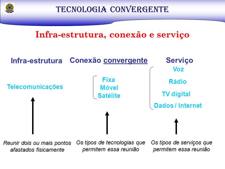 TECNOLOGIA CONVERGENTE Infra-estrutura, conexão e serviço Infra-estrutura Conexão convergenteServiço Telecomunicações Voz Rádio TV digital Dados / Int