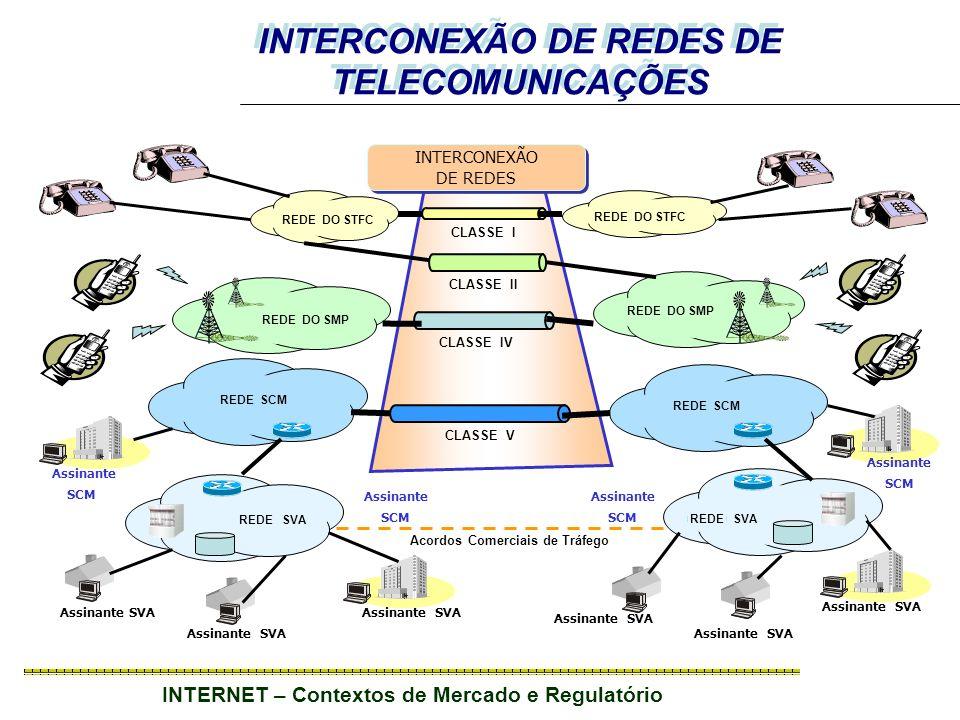 INTERNET – Contextos de Mercado e Regulatório Assinante SVA INTERCONEXÃO DE REDES INTERCONEXÃO DE REDES Assinante SVA REDE SVA REDE SCM REDE DO SMP REDE DO STFC Assinante SVA CLASSE I CLASSE IV CLASSE V CLASSE II Assinante SCM Assinante SCM Assinante SCM Assinante SCM INTERCONEXÃO DE REDES DE TELECOMUNICAÇÕES Acordos Comerciais de Tráfego