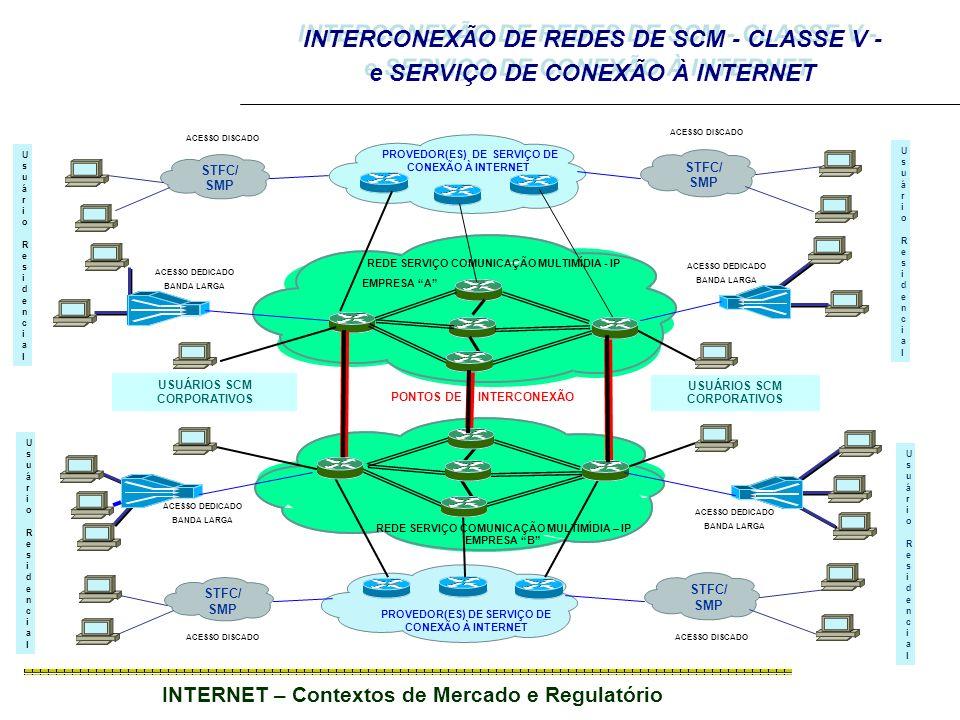 INTERNET – Contextos de Mercado e Regulatório STFC/ SMP STFC/ SMP STFC/ SMP REDE SERVIÇO COMUNICAÇÃO MULTIMÍDIA - IP EMPRESA A REDE SERVIÇO COMUNICAÇÃO MULTIMÍDIA – IP EMPRESA B PONTOS DE INTERCONEXÃO PROVEDOR(ES) DE SERVIÇO DE CONEXÃO À INTERNET Usuário ResidencialUsuário Residencial USUÁRIOS SCM CORPORATIVOS ACESSO DEDICADO BANDA LARGA ACESSO DISCADO Usuário ResidencialUsuário Residencial Usuário ResidencialUsuário Residencial Usuário ResidencialUsuário Residencial INTERCONEXÃO DE REDES DE SCM - CLASSE V - e SERVIÇO DE CONEXÃO À INTERNET ACESSO DEDICADO BANDA LARGA ACESSO DEDICADO BANDA LARGA ACESSO DEDICADO BANDA LARGA