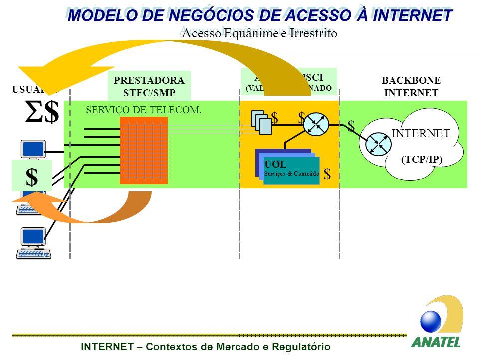INTERNET – Contextos de Mercado e Regulatório USUÁRIO SERVIÇO DE TELECOM.