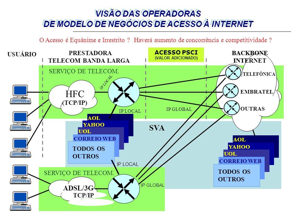 INTERNET – Contextos de Mercado e Regulatório SERVIÇO DE TELECOM.