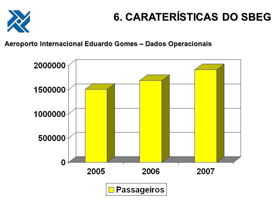 Aeroporto Internacional Eduardo Gomes – Dados Operacionais