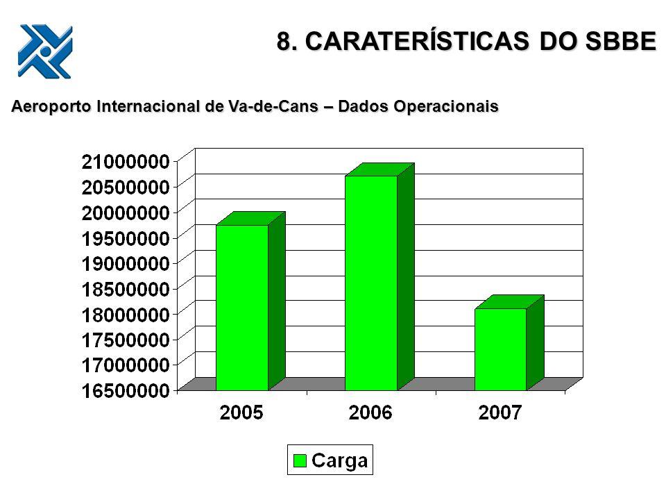 8. CARATERÍSTICAS DO SBBE Aeroporto Internacional de Va-de-Cans – Dados Operacionais