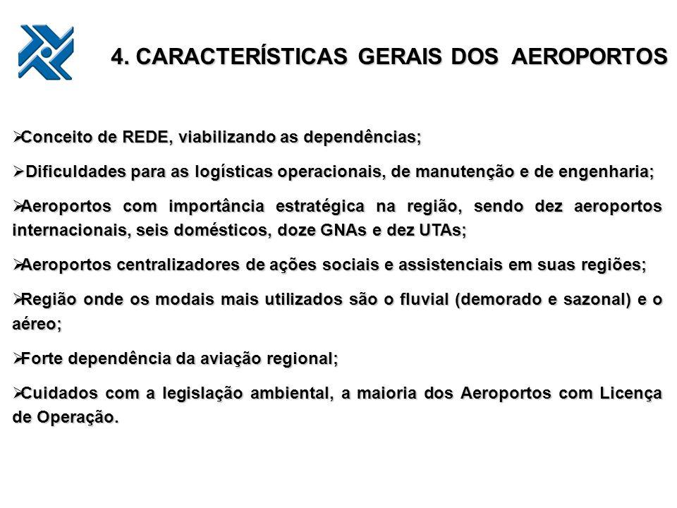 4. CARACTERÍSTICAS GERAIS DOS AEROPORTOS Conceito de REDE, viabilizando as dependências; Conceito de REDE, viabilizando as dependências; Dificuldades