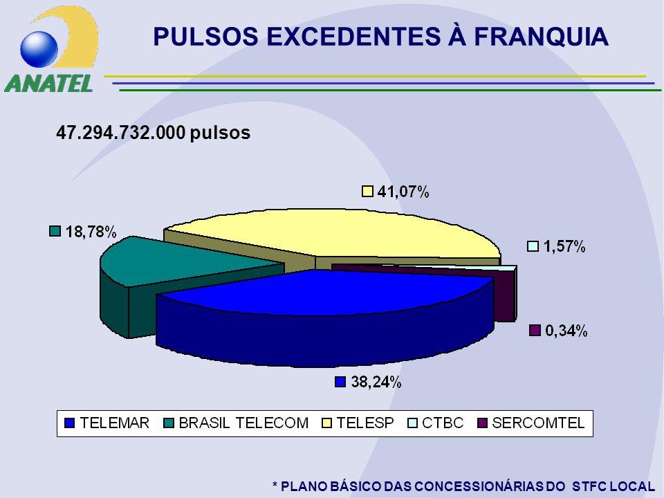 PULSOS EXCEDENTES À FRANQUIA 47.294.732.000 pulsos * PLANO BÁSICO DAS CONCESSIONÁRIAS DO STFC LOCAL