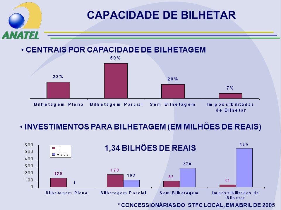 1,34 BILHÕES DE REAIS CAPACIDADE DE BILHETAR INVESTIMENTOS PARA BILHETAGEM (EM MILHÕES DE REAIS) CENTRAIS POR CAPACIDADE DE BILHETAGEM * CONCESSIONÁRIAS DO STFC LOCAL, EM ABRIL DE 2005