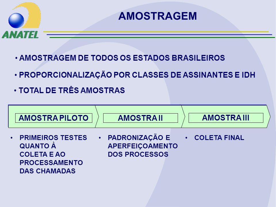 AMOSTRAGEM COLETA FINAL PADRONIZAÇÃO E APERFEIÇOAMENTO DOS PROCESSOS AMOSTRA III AMOSTRA IIAMOSTRA PILOTO PRIMEIROS TESTES QUANTO À COLETA E AO PROCESSAMENTO DAS CHAMADAS AMOSTRAGEM DE TODOS OS ESTADOS BRASILEIROS PROPORCIONALIZAÇÃO POR CLASSES DE ASSINANTES E IDH TOTAL DE TRÊS AMOSTRAS