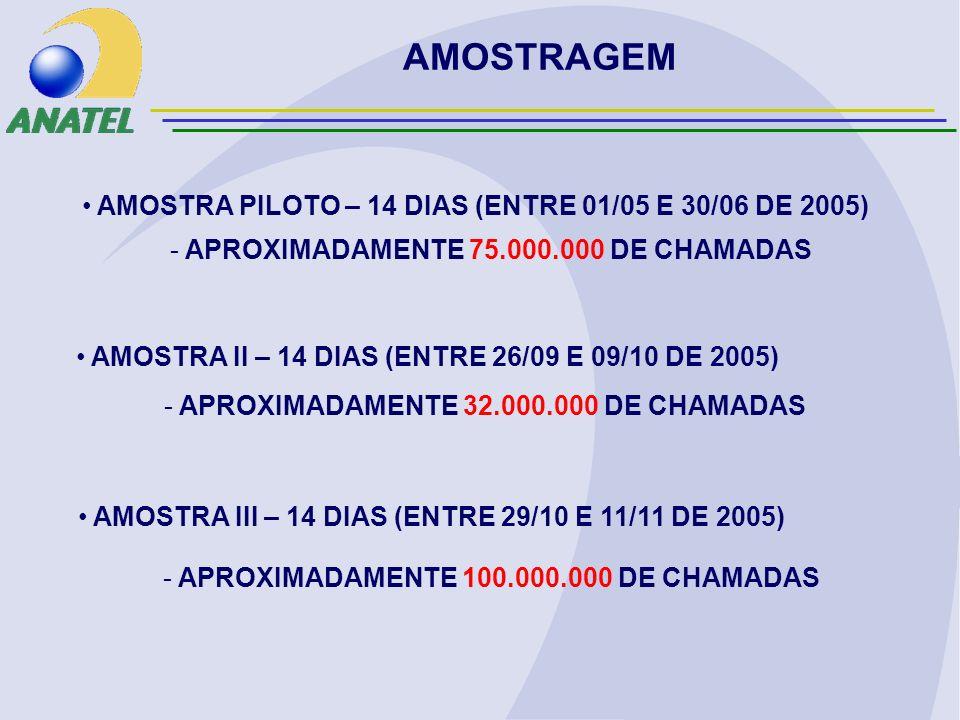 AMOSTRAGEM - APROXIMADAMENTE 100.000.000 DE CHAMADAS AMOSTRA PILOTO – 14 DIAS (ENTRE 01/05 E 30/06 DE 2005) AMOSTRA II – 14 DIAS (ENTRE 26/09 E 09/10 DE 2005) AMOSTRA III – 14 DIAS (ENTRE 29/10 E 11/11 DE 2005) - APROXIMADAMENTE 75.000.000 DE CHAMADAS - APROXIMADAMENTE 32.000.000 DE CHAMADAS
