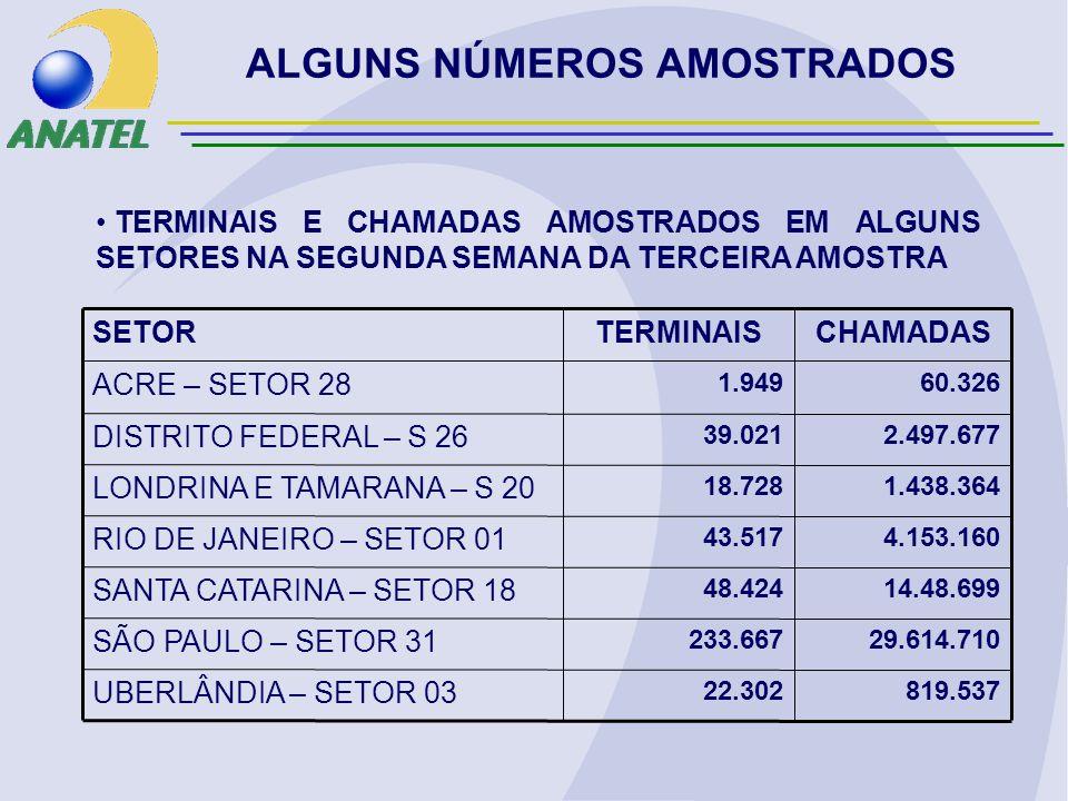 ALGUNS NÚMEROS AMOSTRADOS CHAMADASTERMINAISSETOR 819.53722.302 UBERLÂNDIA – SETOR 03 SÃO PAULO – SETOR 31 SANTA CATARINA – SETOR 18 RIO DE JANEIRO – SETOR 01 LONDRINA E TAMARANA – S 20 DISTRITO FEDERAL – S 26 ACRE – SETOR 28 29.614.710233.667 14.48.69948.424 4.153.16043.517 1.438.36418.728 2.497.67739.021 60.3261.949 TERMINAIS E CHAMADAS AMOSTRADOS EM ALGUNS SETORES NA SEGUNDA SEMANA DA TERCEIRA AMOSTRA