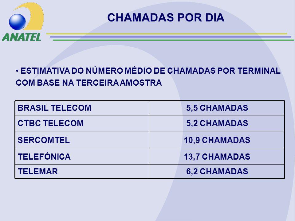 CHAMADAS POR DIA 6,2 CHAMADASTELEMAR 13,7 CHAMADASTELEFÓNICA 10,9 CHAMADASSERCOMTEL 5,2 CHAMADASCTBC TELECOM 5,5 CHAMADASBRASIL TELECOM ESTIMATIVA DO