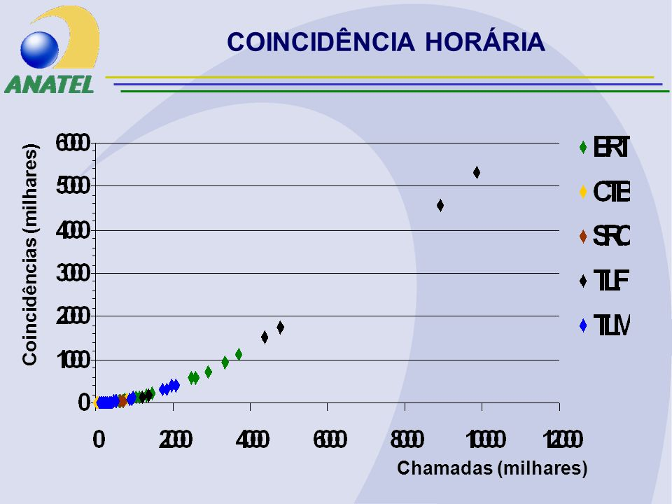 Chamadas (milhares) Coincidências (milhares) COINCIDÊNCIA HORÁRIA