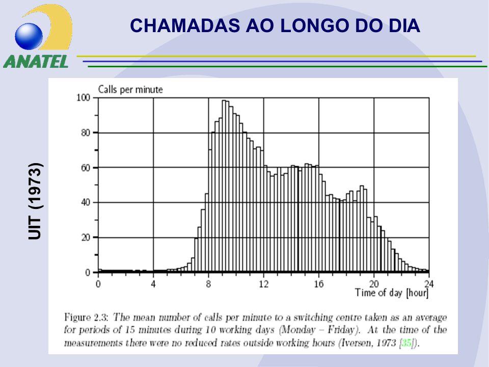 CHAMADAS AO LONGO DO DIA UIT (1973)