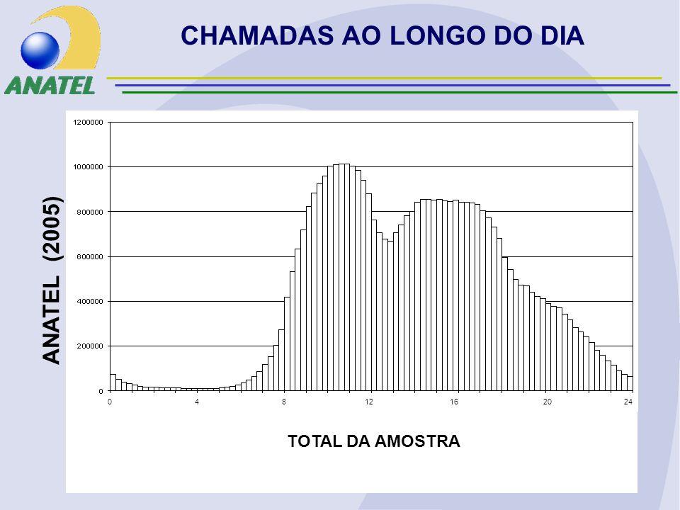 CHAMADAS AO LONGO DO DIA ANATEL (2005) TOTAL DA AMOSTRA 0 4 8 12 16 20 24