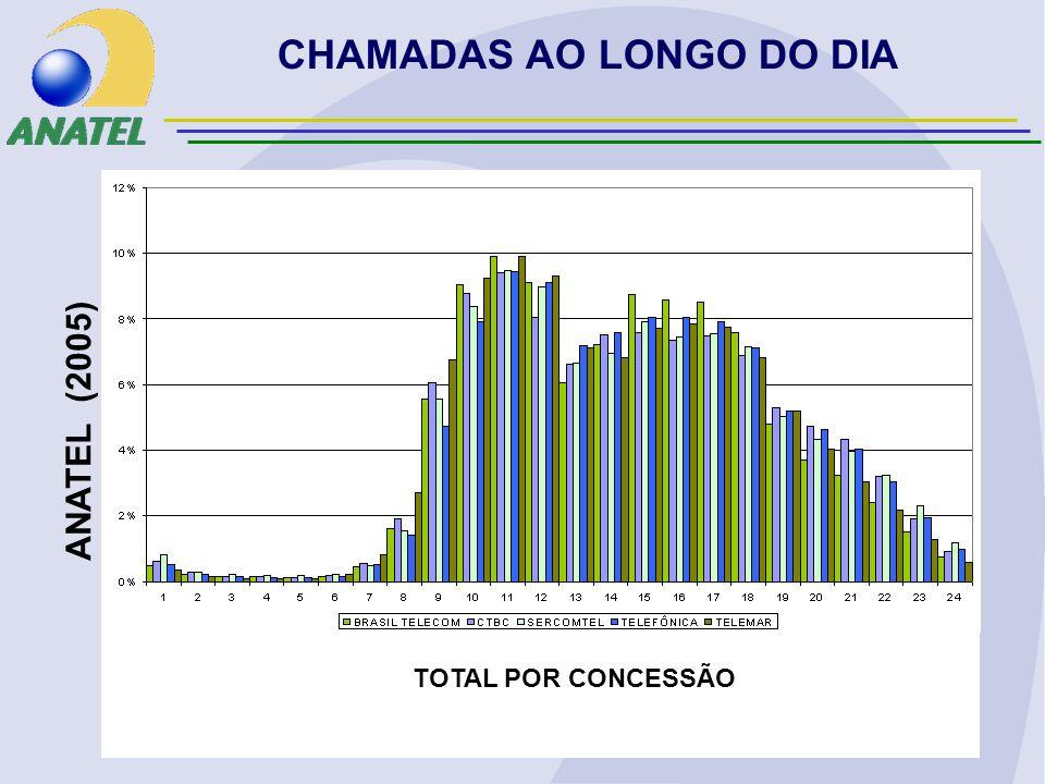 CHAMADAS AO LONGO DO DIA ANATEL (2005) TOTAL POR CONCESSÃO