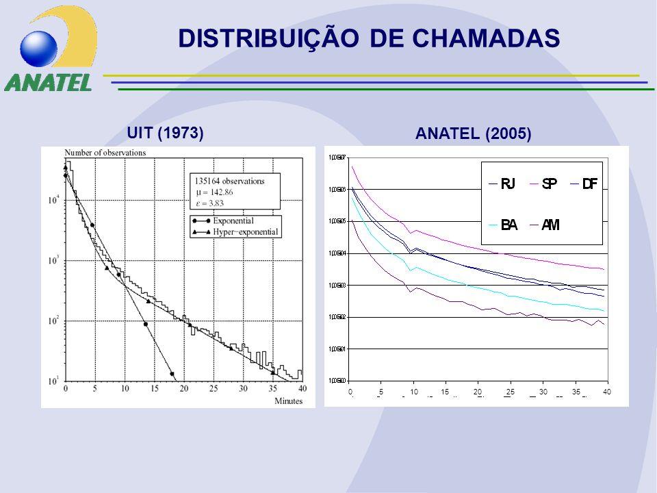 ANATEL (2005) UIT (1973) DISTRIBUIÇÃO DE CHAMADAS 0 5 10 15 20 25 30 35 40
