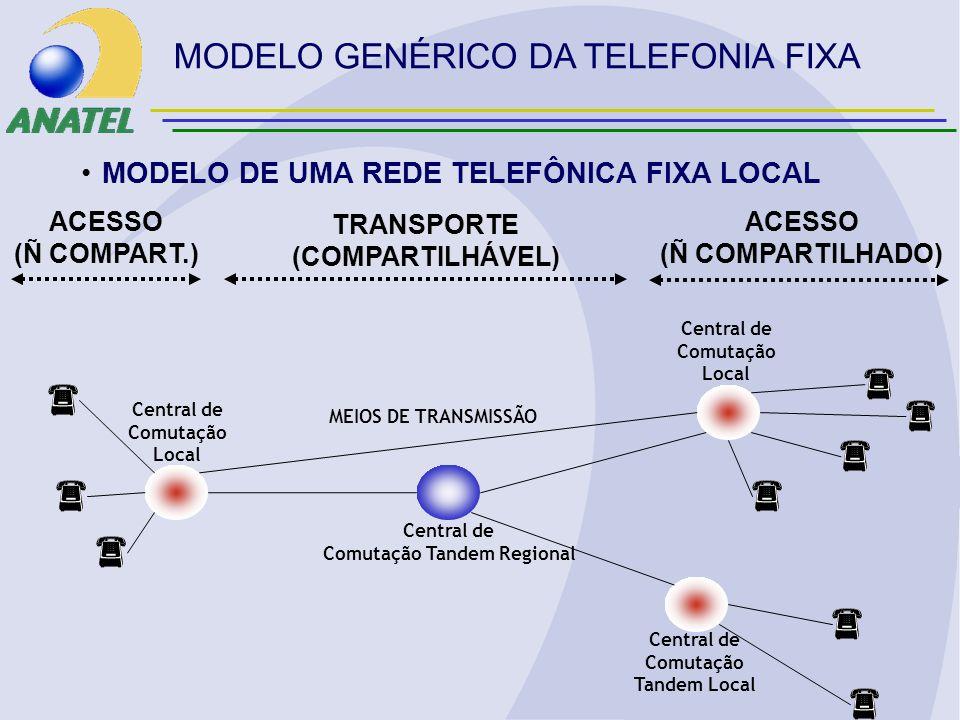 Central de Comutação Local Central de Comutação Tandem Regional Central de Comutação Tandem Local Central de Comutação Local MODELO DE UMA REDE TELEFÔNICA FIXA LOCAL MODELO GENÉRICO DA TELEFONIA FIXA ACESSO (Ñ COMPART.) TRANSPORTE (COMPARTILHÁVEL) MEIOS DE TRANSMISSÃO ACESSO (Ñ COMPARTILHADO)