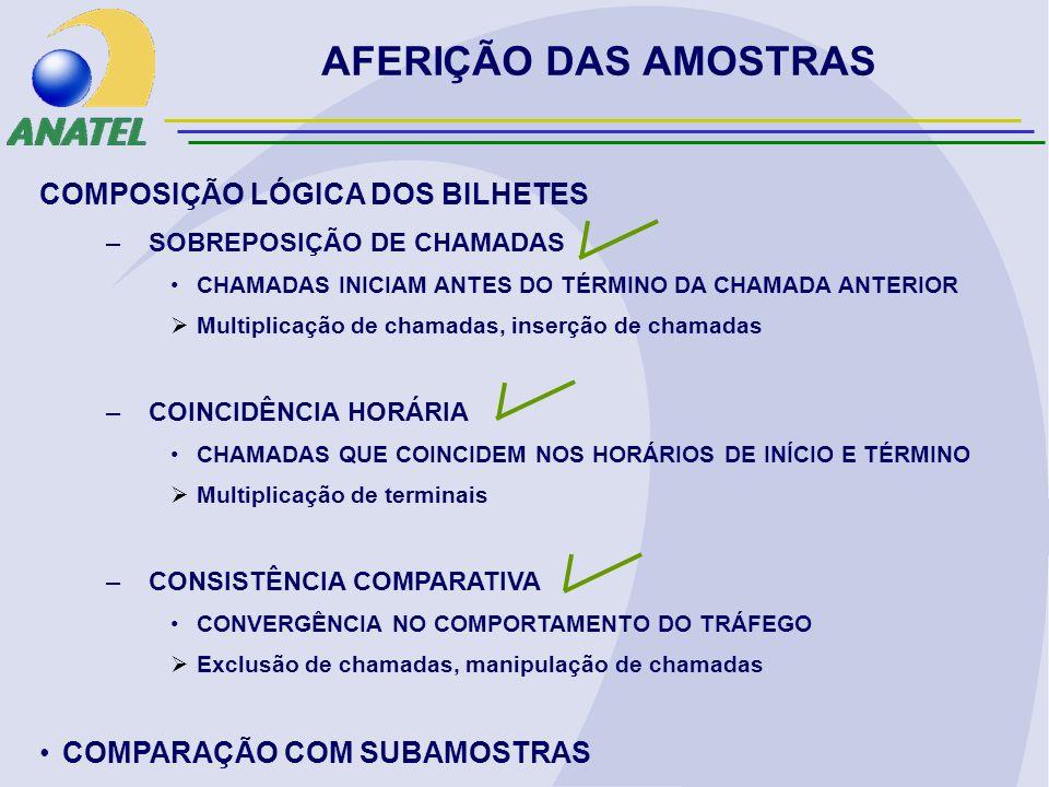 AFERIÇÃO DAS AMOSTRAS COMPOSIÇÃO LÓGICA DOS BILHETES –SOBREPOSIÇÃO DE CHAMADAS CHAMADAS INICIAM ANTES DO TÉRMINO DA CHAMADA ANTERIOR Multiplicação de chamadas, inserção de chamadas –COINCIDÊNCIA HORÁRIA CHAMADAS QUE COINCIDEM NOS HORÁRIOS DE INÍCIO E TÉRMINO Multiplicação de terminais –CONSISTÊNCIA COMPARATIVA CONVERGÊNCIA NO COMPORTAMENTO DO TRÁFEGO Exclusão de chamadas, manipulação de chamadas COMPARAÇÃO COM SUBAMOSTRAS