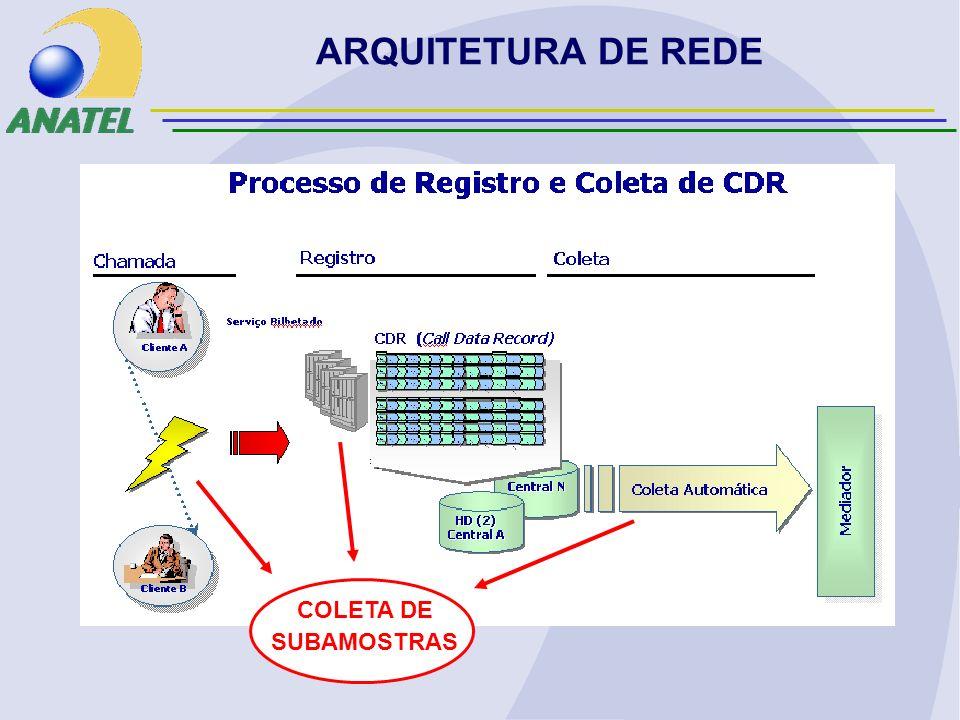 COLETA DE SUBAMOSTRAS ARQUITETURA DE REDE