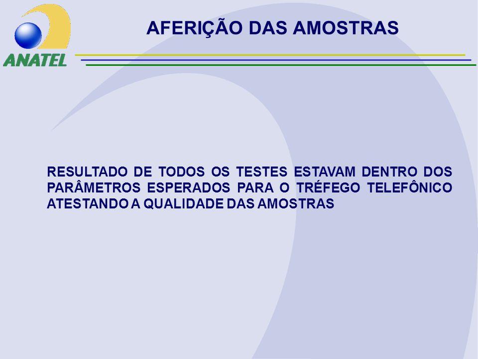 AFERIÇÃO DAS AMOSTRAS RESULTADO DE TODOS OS TESTES ESTAVAM DENTRO DOS PARÂMETROS ESPERADOS PARA O TRÉFEGO TELEFÔNICO ATESTANDO A QUALIDADE DAS AMOSTRAS