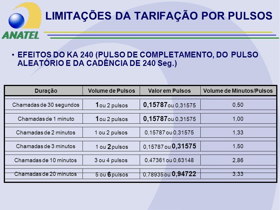 EFEITOS DO KA 240 (PULSO DE COMPLETAMENTO, DO PULSO ALEATÓRIO E DA CADÊNCIA DE 240 Seg.) DuraçãoVolume de PulsosValor em PulsosVolume de Minutos/Pulsos Chamadas de 30 segundos 1 ou 2 pulsos 0,15787 ou 0,31575 0,50 Chamadas de 1 minuto 1 ou 2 pulsos 0,15787 ou 0,31575 1,00 Chamadas de 2 minutos1 ou 2 pulsos0,15787 ou 0,315751,33 Chamadas de 3 minutos 1 ou 2 pulsos0,15787 ou 0,31575 1,50 Chamadas de 10 minutos3 ou 4 pulsos0,47361 ou 0,631482,86 Chamadas de 20 minutos 5 ou 6 pulsos0,78935 ou 0,94722 3,33 LIMITAÇÕES DA TARIFAÇÃO POR PULSOS