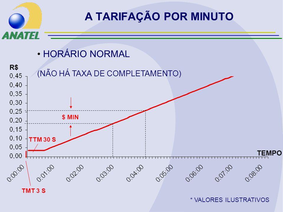 TTM 30 S $ MIN * VALORES ILUSTRATIVOS HORÁRIO NORMAL (NÃO HÁ TAXA DE COMPLETAMENTO) TMT 3 S R$ TEMPO