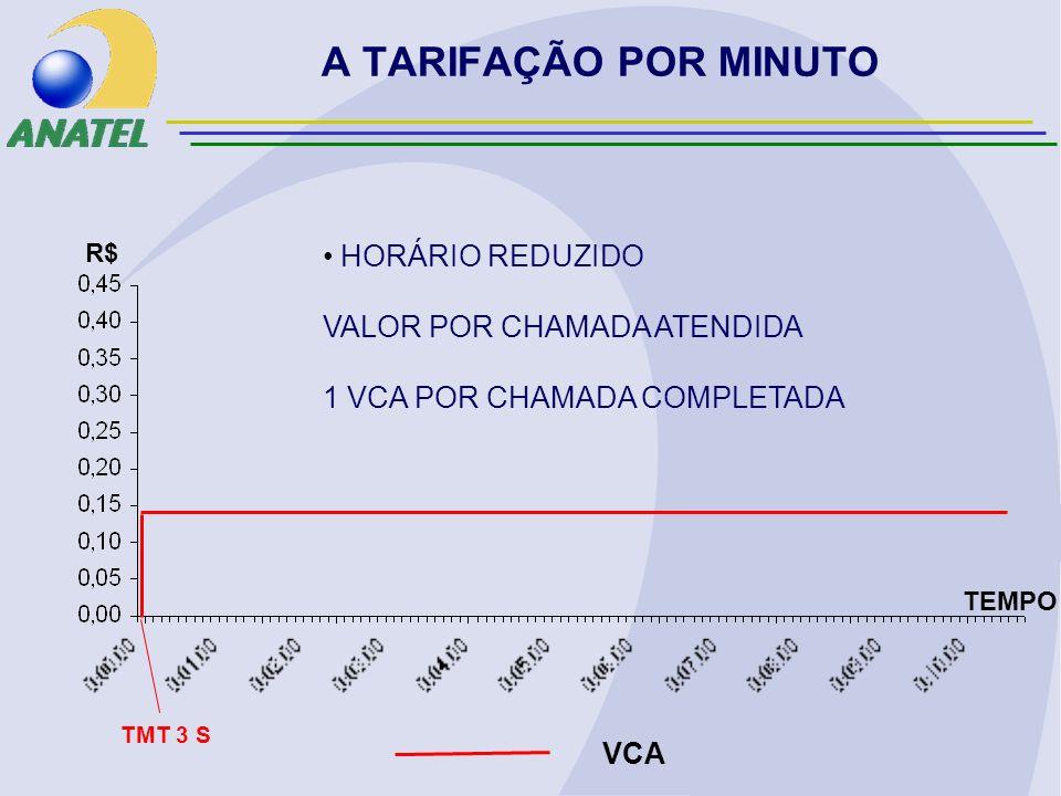 A TARIFAÇÃO POR MINUTO HORÁRIO REDUZIDO VALOR POR CHAMADA ATENDIDA 1 VCA POR CHAMADA COMPLETADA R$ VCA TMT 3 S TEMPO