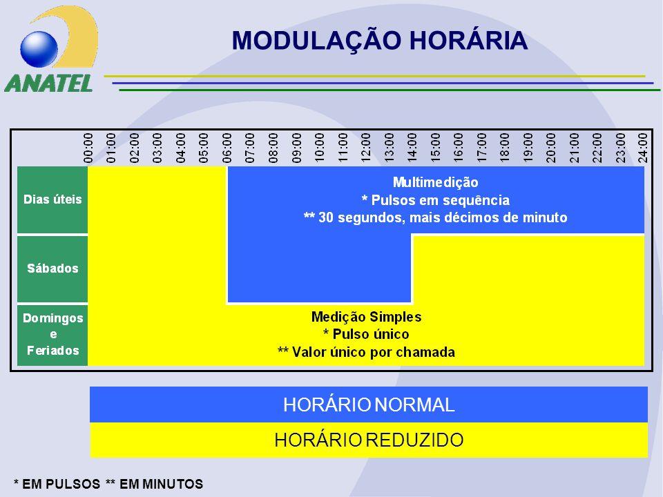 MODULAÇÃO HORÁRIA HORÁRIO REDUZIDO HORÁRIO NORMAL * EM PULSOS ** EM MINUTOS