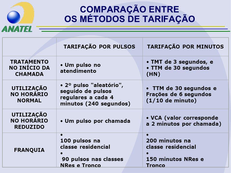 COMPARAÇÃO ENTRE OS MÉTODOS DE TARIFAÇÃO TARIFAÇÃO POR PULSOS TARIFAÇÃO POR MINUTOS TRATAMENTO NO INÍCIO DA CHAMADA Um pulso no atendimento TMT de 3 segundos, e TTM de 30 segundos (HN) UTILIZAÇÃO NO HORÁRIO NORMAL 2º pulso aleatório , seguido de pulsos regulares a cada 4 minutos (240 segundos) TTM de 30 segundos e Frações de 6 segundos (1/10 de minuto) UTILIZAÇÃO NO HORÁRIO REDUZIDO Um pulso por chamada VCA (valor corresponde a 2 minutos por chamada) FRANQUIA 100 pulsos na classe residencial 90 pulsos nas classes NRes e Tronco 200 minutos na classe residencial 150 minutos NRes e Tronco