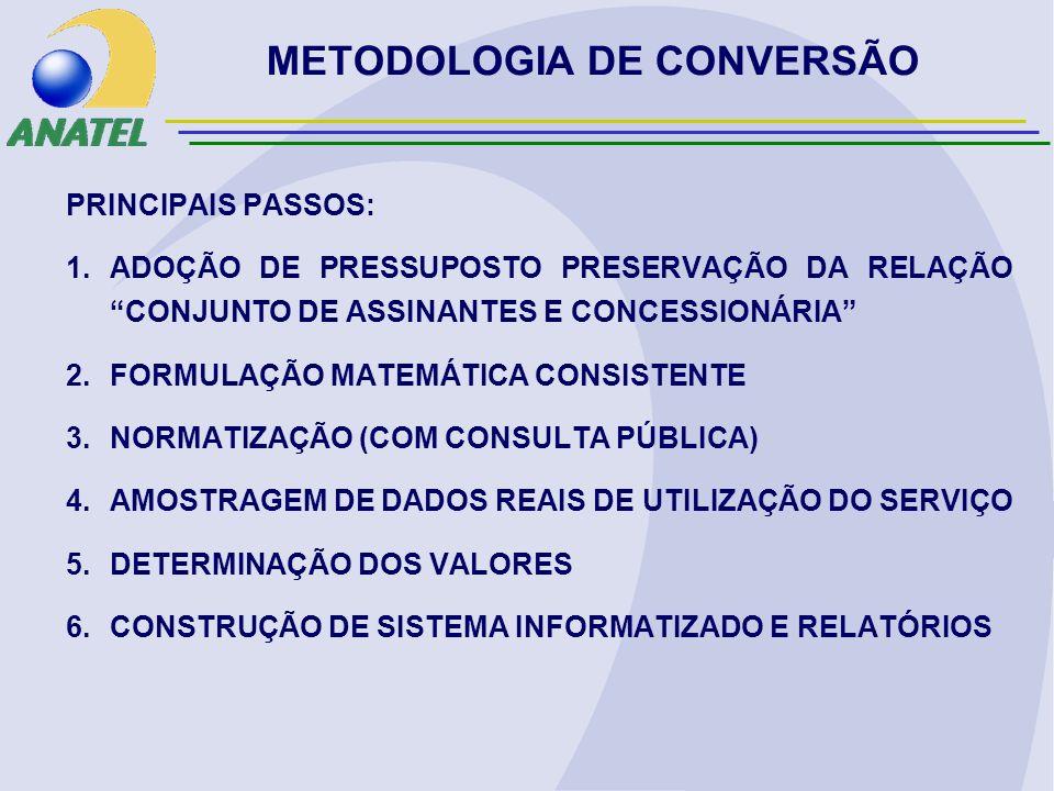 METODOLOGIA DE CONVERSÃO PRINCIPAIS PASSOS: 1.ADOÇÃO DE PRESSUPOSTO PRESERVAÇÃO DA RELAÇÃO CONJUNTO DE ASSINANTES E CONCESSIONÁRIA 2.FORMULAÇÃO MATEMÁTICA CONSISTENTE 3.NORMATIZAÇÃO (COM CONSULTA PÚBLICA) 4.AMOSTRAGEM DE DADOS REAIS DE UTILIZAÇÃO DO SERVIÇO 5.DETERMINAÇÃO DOS VALORES 6.CONSTRUÇÃO DE SISTEMA INFORMATIZADO E RELATÓRIOS