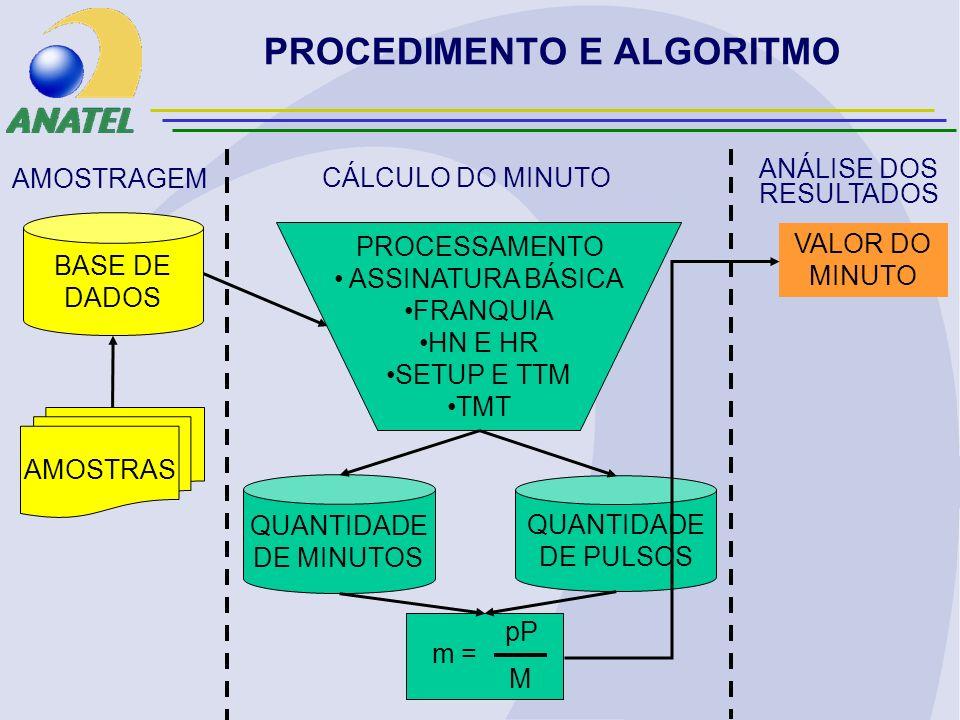 PROCEDIMENTO E ALGORITMO AMOSTRAGEM CÁLCULO DO MINUTO ANÁLISE DOS RESULTADOS AMOSTRAS BASE DE DADOS PROCESSAMENTO ASSINATURA BÁSICA FRANQUIA HN E HR SETUP E TTM TMT QUANTIDADE DE MINUTOS QUANTIDADE DE PULSOS m = pP M VALOR DO MINUTO