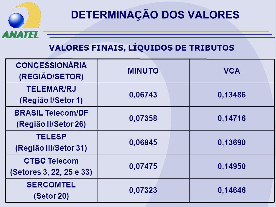 DETERMINAÇÃO DOS VALORES 0,146460,07323 SERCOMTEL (Setor 20) 0,149500,07475 CTBC Telecom (Setores 3, 22, 25 e 33) 0,136900,06845 TELESP (Região III/Setor 31) 0,147160,07358 BRASIL Telecom/DF (Região II/Setor 26) 0,134860,06743 TELEMAR/RJ (Região I/Setor 1) VCAMINUTO CONCESSIONÁRIA (REGIÃO/SETOR) VALORES FINAIS, LÍQUIDOS DE TRIBUTOS