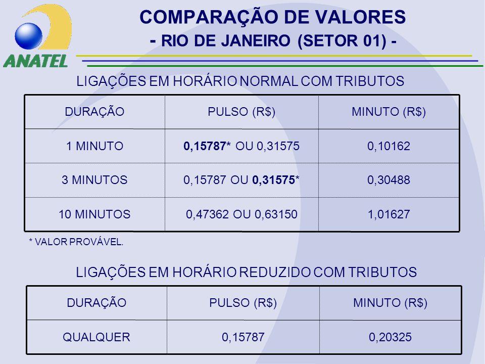 COMPARAÇÃO DE VALORES - RIO DE JANEIRO (SETOR 01) - 1,016270,47362 OU 0,6315010 MINUTOS 0,304880,15787 OU 0,31575*3 MINUTOS 0,101620,15787* OU 0,315751 MINUTO MINUTO (R$)PULSO (R$)DURAÇÃO LIGAÇÕES EM HORÁRIO NORMAL COM TRIBUTOS 0,203250,15787QUALQUER MINUTO (R$)PULSO (R$)DURAÇÃO LIGAÇÕES EM HORÁRIO REDUZIDO COM TRIBUTOS * VALOR PROVÁVEL.