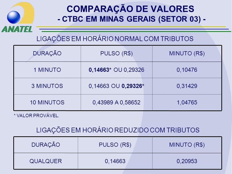 COMPARAÇÃO DE VALORES - CTBC EM MINAS GERAIS (SETOR 03) - 1,047650,43989 A 0,5865210 MINUTOS 0,314290,14663 OU 0,29326*3 MINUTOS 0,104760,14663* OU 0,293261 MINUTO MINUTO (R$)PULSO (R$)DURAÇÃO LIGAÇÕES EM HORÁRIO NORMAL COM TRIBUTOS 0,209530,14663QUALQUER MINUTO (R$)PULSO (R$)DURAÇÃO LIGAÇÕES EM HORÁRIO REDUZIDO COM TRIBUTOS * VALOR PROVÁVEL.