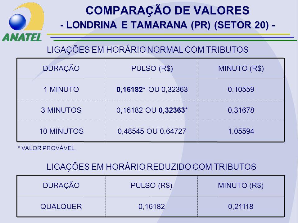 COMPARAÇÃO DE VALORES - LONDRINA E TAMARANA (PR) (SETOR 20) - 1,055940,48545 OU 0,6472710 MINUTOS 0,316780,16182 OU 0,32363*3 MINUTOS 0,105590,16182* OU 0,323631 MINUTO MINUTO (R$)PULSO (R$)DURAÇÃO LIGAÇÕES EM HORÁRIO NORMAL COM TRIBUTOS 0,211180,16182QUALQUER MINUTO (R$)PULSO (R$)DURAÇÃO LIGAÇÕES EM HORÁRIO REDUZIDO COM TRIBUTOS * VALOR PROVÁVEL.