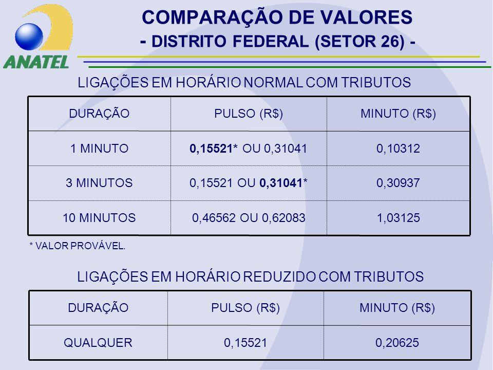 COMPARAÇÃO DE VALORES - DISTRITO FEDERAL (SETOR 26) - 1,031250,46562 OU 0,6208310 MINUTOS 0,309370,15521 OU 0,31041*3 MINUTOS 0,103120,15521* OU 0,310411 MINUTO MINUTO (R$)PULSO (R$)DURAÇÃO LIGAÇÕES EM HORÁRIO NORMAL COM TRIBUTOS 0,206250,15521QUALQUER MINUTO (R$)PULSO (R$)DURAÇÃO LIGAÇÕES EM HORÁRIO REDUZIDO COM TRIBUTOS * VALOR PROVÁVEL.