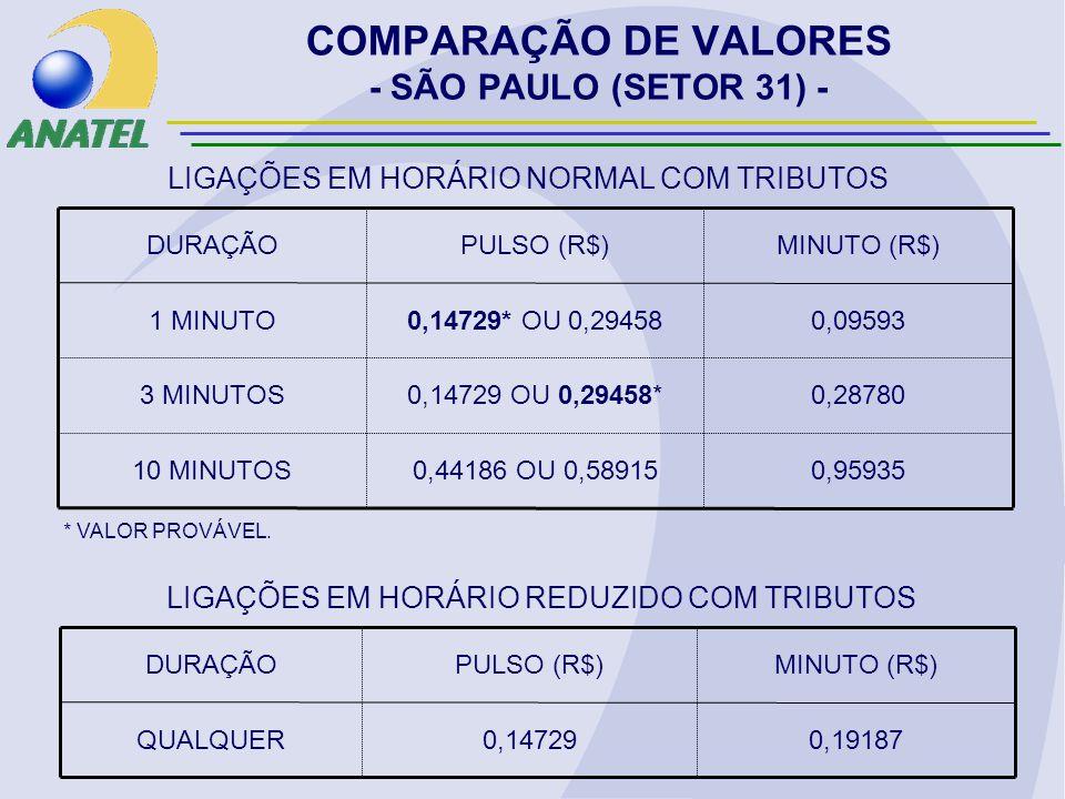 COMPARAÇÃO DE VALORES - SÃO PAULO (SETOR 31) - 0,959350,44186 OU 0,5891510 MINUTOS 0,287800,14729 OU 0,29458*3 MINUTOS 0,095930,14729* OU 0,294581 MINUTO MINUTO (R$)PULSO (R$)DURAÇÃO LIGAÇÕES EM HORÁRIO NORMAL COM TRIBUTOS 0,191870,14729QUALQUER MINUTO (R$)PULSO (R$)DURAÇÃO LIGAÇÕES EM HORÁRIO REDUZIDO COM TRIBUTOS * VALOR PROVÁVEL.