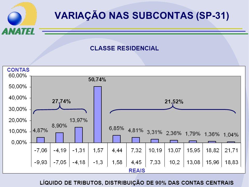 VARIAÇÃO NAS SUBCONTAS (SP-31) CLASSE RESIDENCIAL LÍQUIDO DE TRIBUTOS, DISTRIBUIÇÃO DE 90% DAS CONTAS CENTRAIS REAIS CONTAS 27,74% 21,52%
