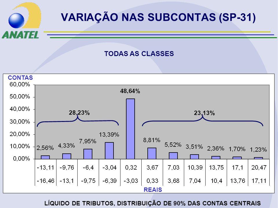 VARIAÇÃO NAS SUBCONTAS (SP-31) TODAS AS CLASSES LÍQUIDO DE TRIBUTOS, DISTRIBUIÇÃO DE 90% DAS CONTAS CENTRAIS REAIS CONTAS 28,23% 23,13%