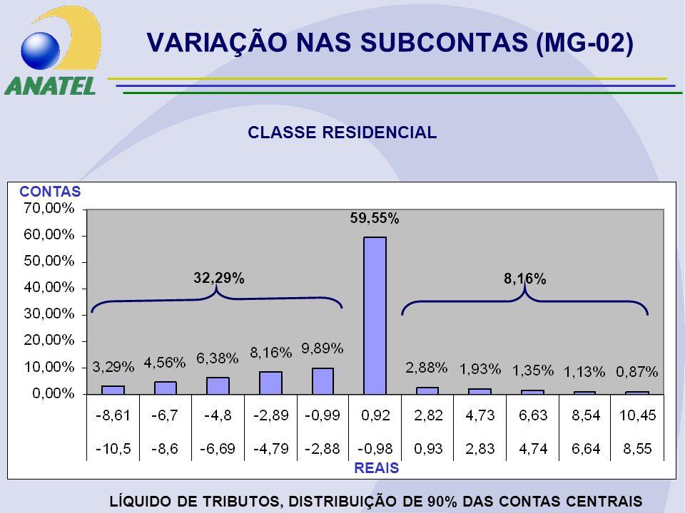 VARIAÇÃO NAS SUBCONTAS (MG-02) CLASSE RESIDENCIAL LÍQUIDO DE TRIBUTOS, DISTRIBUIÇÃO DE 90% DAS CONTAS CENTRAIS REAIS CONTAS 32,29% 8,16%