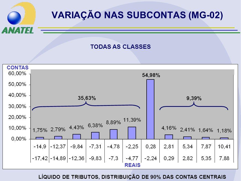 VARIAÇÃO NAS SUBCONTAS (MG-02) TODAS AS CLASSES LÍQUIDO DE TRIBUTOS, DISTRIBUIÇÃO DE 90% DAS CONTAS CENTRAIS REAIS CONTAS 35,63% 9,39% 54,98%