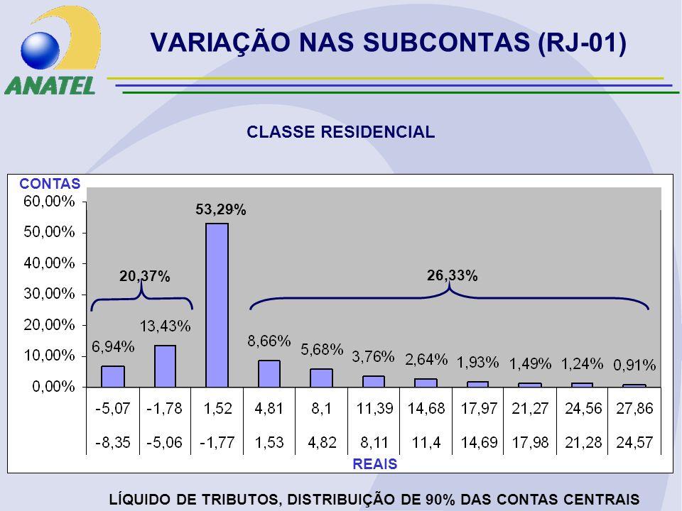 VARIAÇÃO NAS SUBCONTAS (RJ-01) CLASSE RESIDENCIAL LÍQUIDO DE TRIBUTOS, DISTRIBUIÇÃO DE 90% DAS CONTAS CENTRAIS REAIS CONTAS 20,37% 26,33% 53,29%