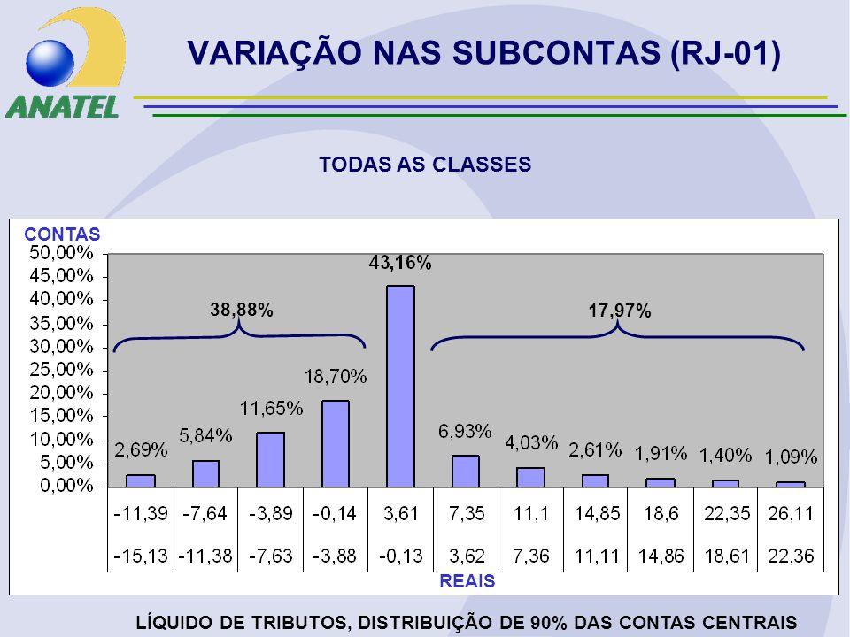 VARIAÇÃO NAS SUBCONTAS (RJ-01) TODAS AS CLASSES LÍQUIDO DE TRIBUTOS, DISTRIBUIÇÃO DE 90% DAS CONTAS CENTRAIS REAIS CONTAS 38,88% 17,97%